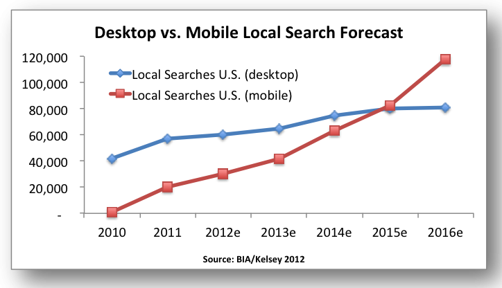 mobile-seo-in-2018:-complete-guide-on-how-to-optimize-it