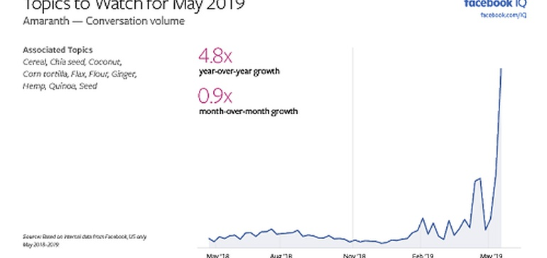 facebook-highlights-evolving-topics-of-conversation-in-latest-'topics-to-watch'-report
