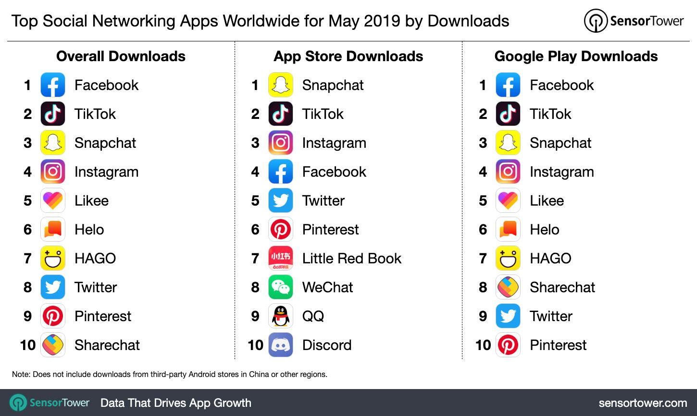 SnesorTower app rankings