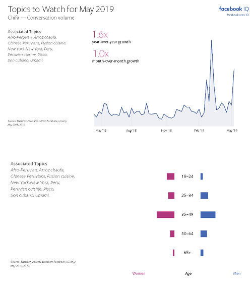 Facebook Topics to Watch - May 2019