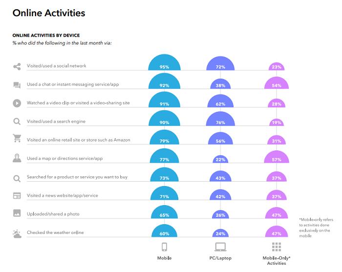 Snapchat Generation Z research - digital habits