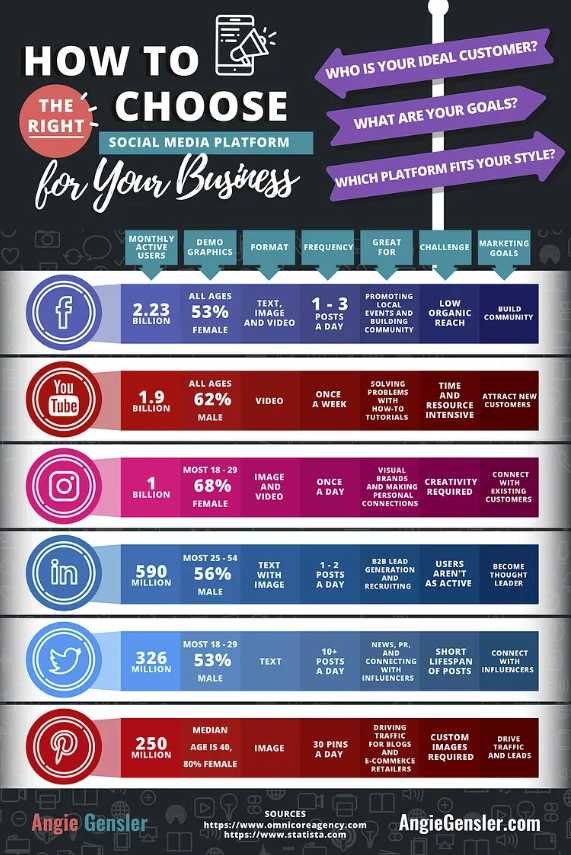 Infographic provides a brief overview of the major social platforms
