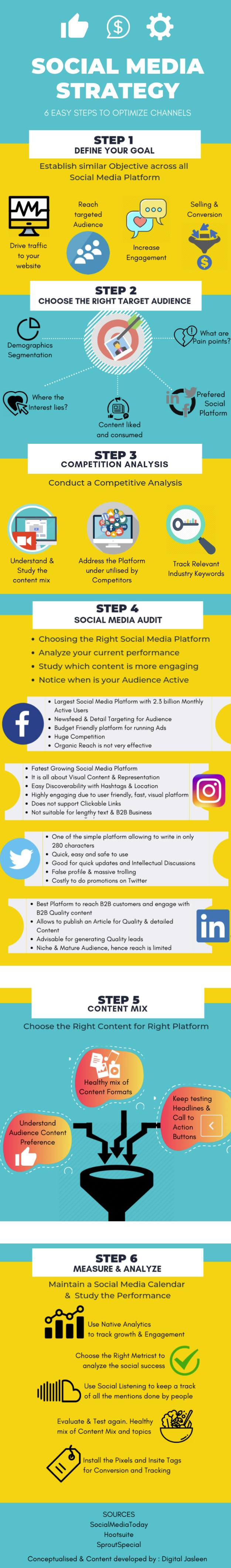 Infographic lists key elements of an effective digital marketing plan