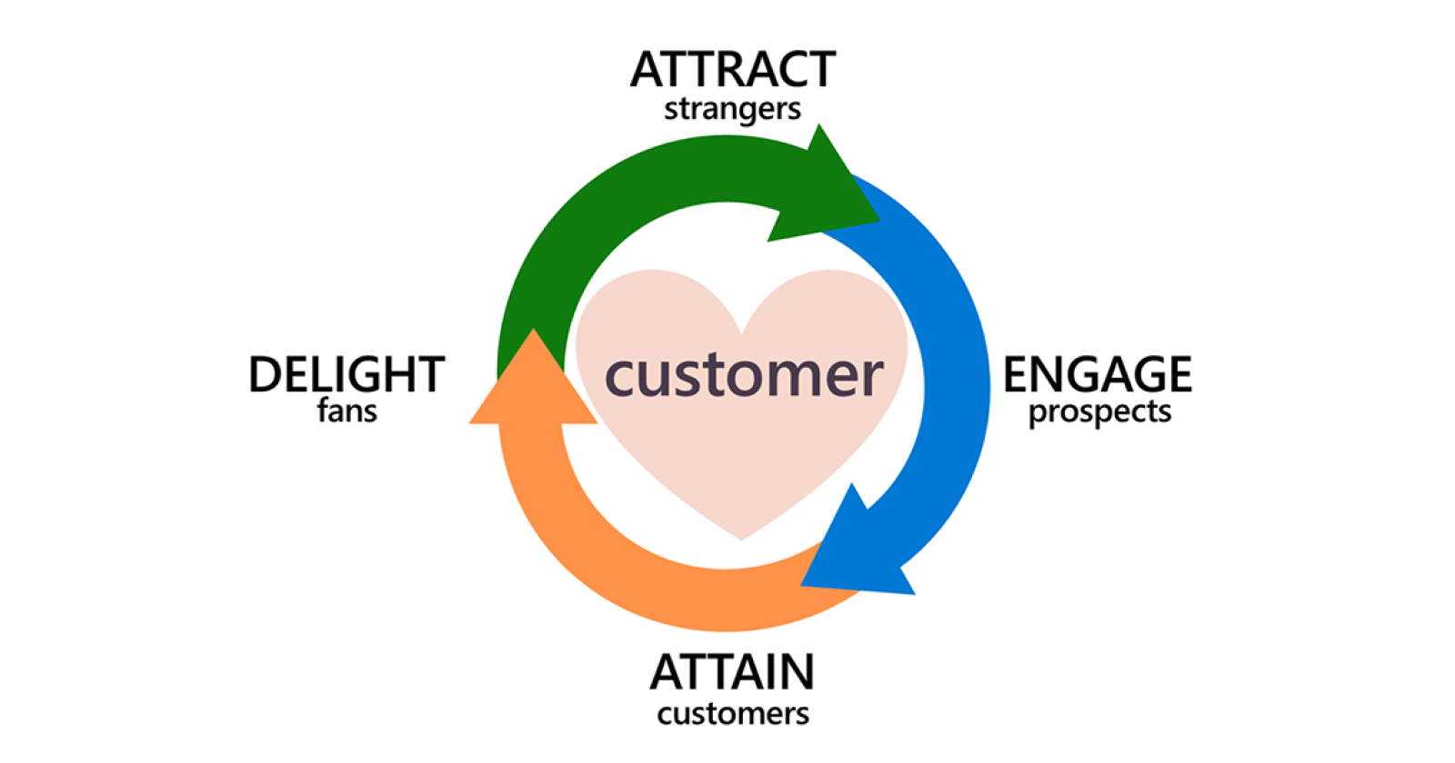a-new-customer-decision-journey:-embracing-&-fueling-the-flywheel-via-@christijolson