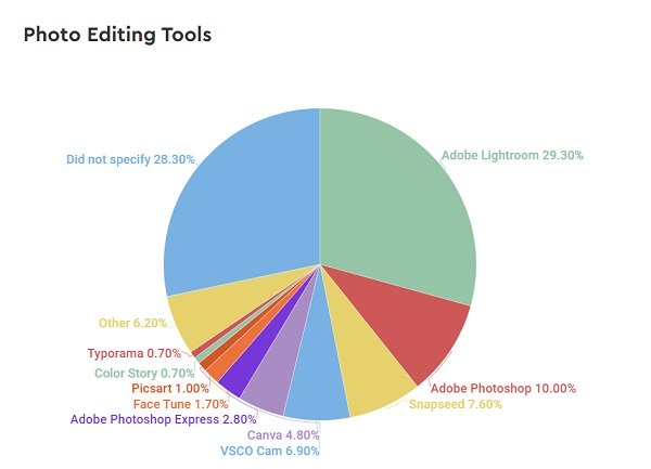 HypeAuditor Influencer tools report
