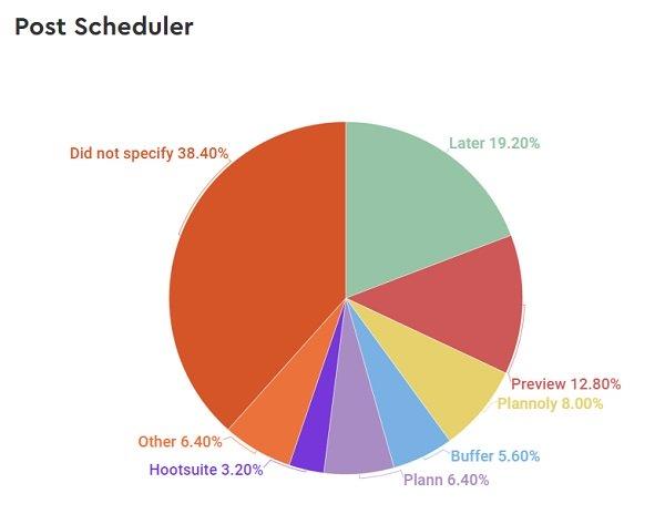 HypeAuditor Instagram tools survey